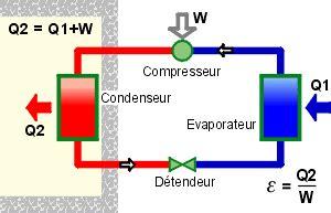 principe de fonctionnement d une chambre froide les pompes 224 chaleur