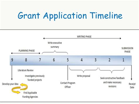 funding application template 19 funding application template join 11 annual leave