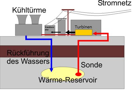 benutzung eines bd datei geothermie verfahren png