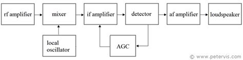 block diagram superheterodyne receiver superheterodyne radio receiver block diagram