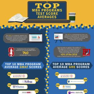 Mba Programs By Gmat Average Score education infographics infographicbee