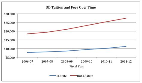 Florida Mba Cost Instate by Of Delaware Announces 2011 12 Tuition Rates