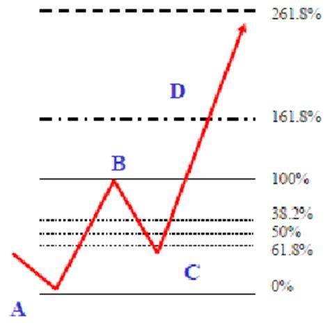 pattern projection trading fibonacci abcd pattern trading system forex strategies