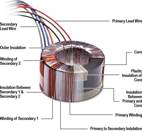 how to make a toroidal inductor toroidal power transformers
