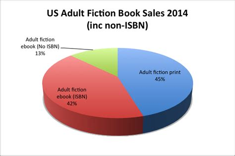 ebook format market share adding up the invisible ebook market analysis of author