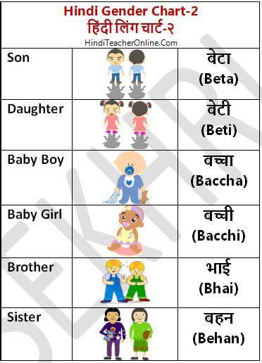 hindi charts  kids gender  hinditeacheronlinecom
