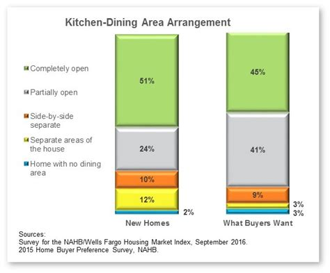 kitchen floor plans trends also good dbbffcbdbf with rising trend toward more open floorplans good for cms