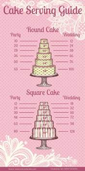 infographic cake serving guide pointers for planners