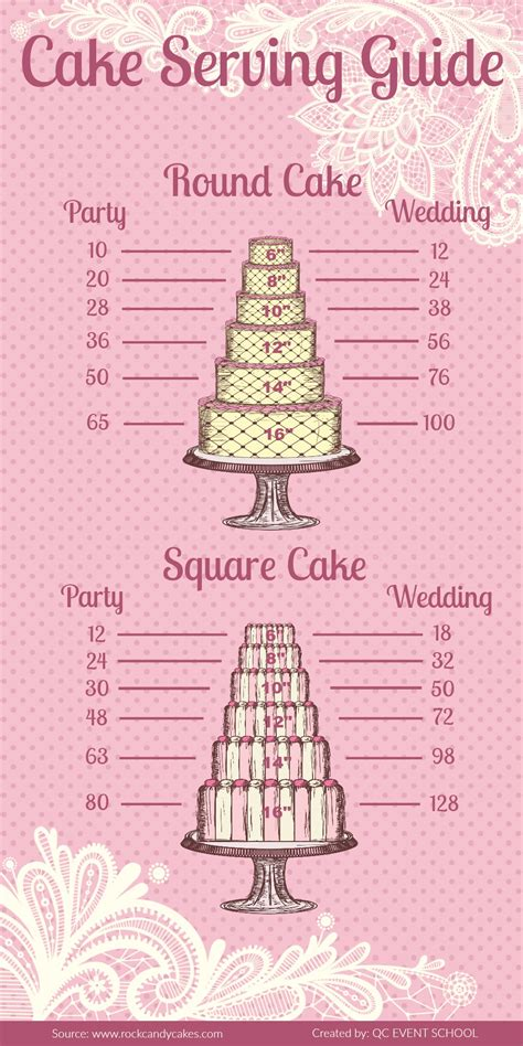 Wedding Cake Guide by Infographic Cake Serving Guide Pointers For Planners