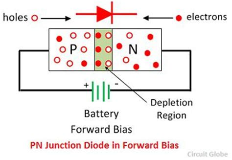 which diode is forward biased the voltage across it difference between pn junction zener diode with