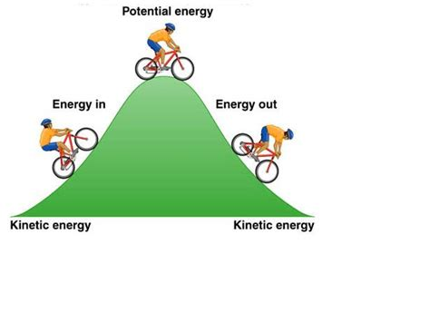 diagram of energy conservation of conservation of energy and the of entropy