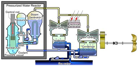 makalah plant layout nuclear submarine engine diagram nuclear get free image