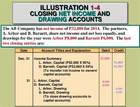 Drawings T Account by Accounting For Partnership By Guerrero Et Al