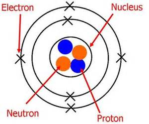 Proton Meaning Science The Atom Lessons Tes Teach
