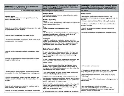 Spreadsheet Lesson Plans For Middle School by Sle Lesson Plan For Middle School Backwards By Design