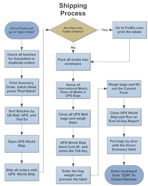 free flowchart flow chart templates free premium templates