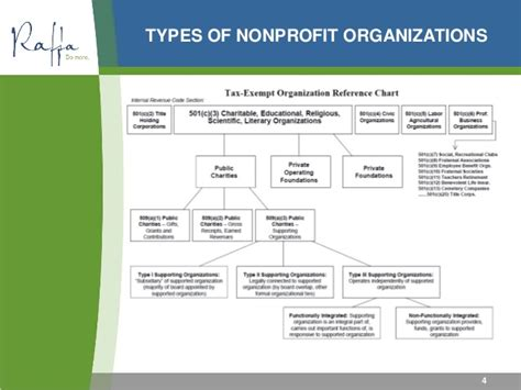 2015 04 30 nonprofit financial management