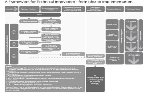 technology strategy document template house of commons science and technology committee