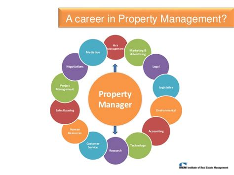 a career in real estate property management