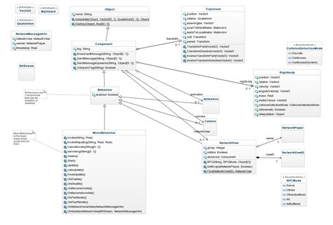 uml document diagram of database management system bonney