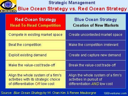 Mba Strategy Tools by 438 Best Tools For Business And Images On