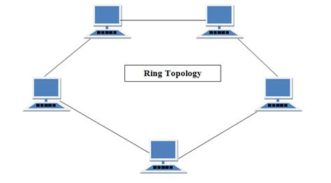 network layout types network topologies its types advantages and