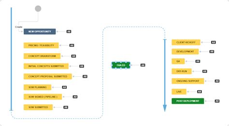 jira software development workflow how advertising agencies use jira for business development
