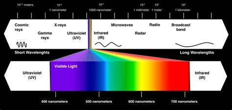 electromagnetic spectrum visible light technology illumination innovation transformation