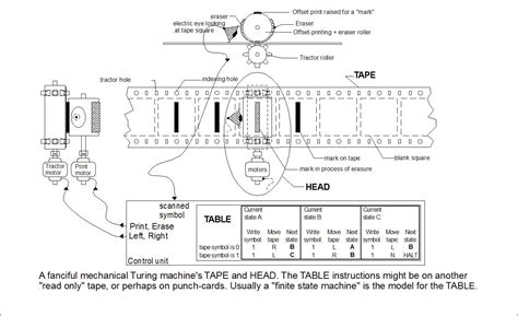 turing machine turing machines and tooling part i