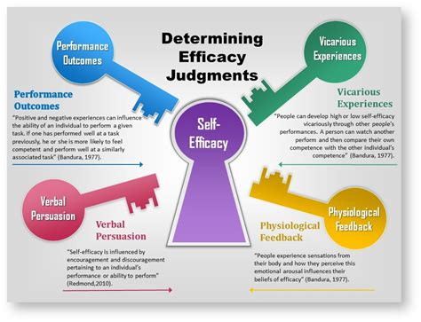 Self Efficacy In Based Learning Environments A Literature Review by 7 Self Efficacy And Social Cognitive Theories Psych 484 Work Attitudes And Motivation