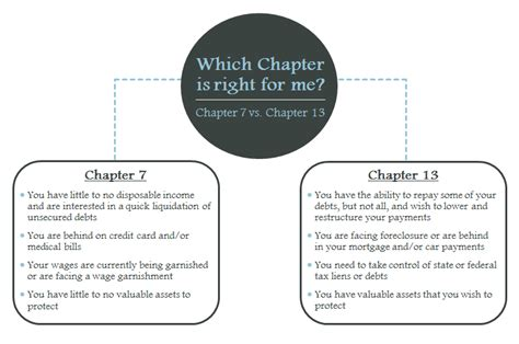 Bankruptcy Chapter 7 Number Search Chapter 7 Chapter 13