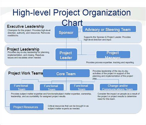107 Organizational Chart Templates Free Word Excel Formats Project Management Structure Template