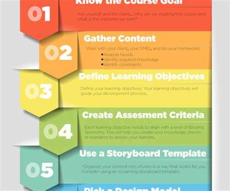 e learning strategy template captivate and storyboard elearning learning