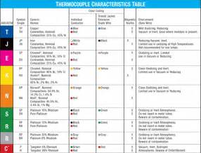 type k thermocouple table thermocouple type j type j thermocouples