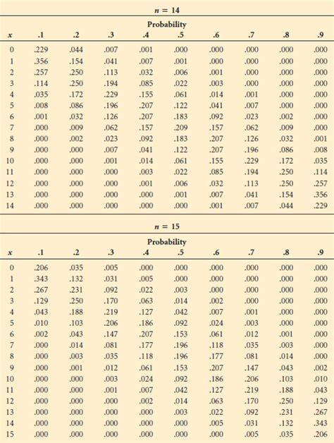 Binomial Table by Binomial Distribution Table Pdf Related Keywords