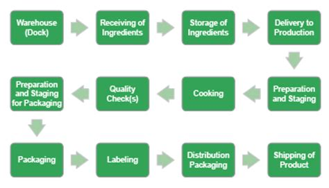 packaging workflow building your haccp plan part 2 remco products corp
