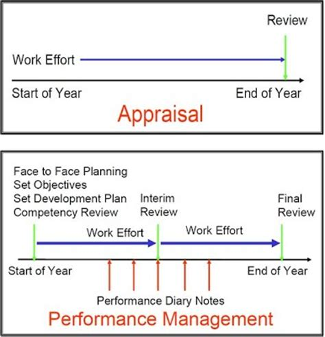 performance management process template performance management vs performance appraisal human