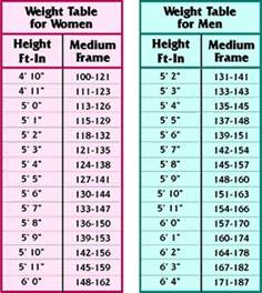 table height calculate bmi of from weight table chart