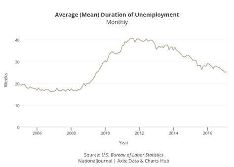 what is the average length of unemployment in the us average mean duration of unemployment