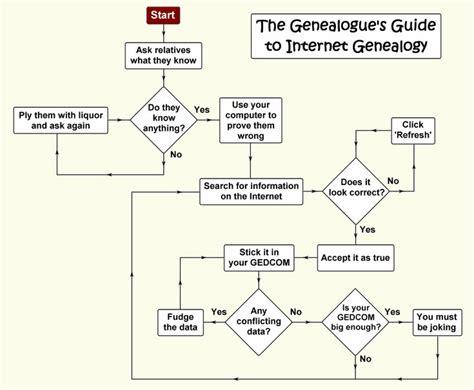 family flowchart 76 best genealogy humor images on family