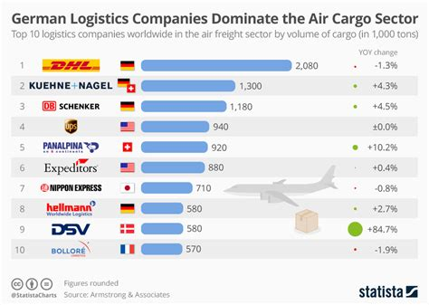 chart german logistics companies dominate  air cargo