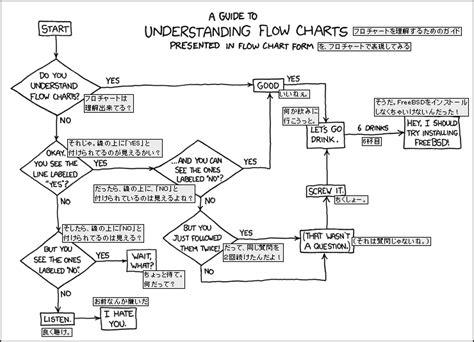 xkcd flowchart xkcd flowcharts create a flowchart