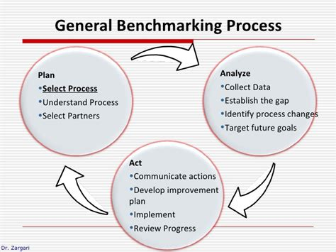 bench marking process benchmarking