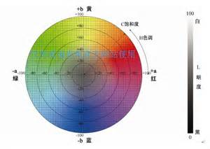 industrial color labs color knowledge introduced the cielab color space lumen