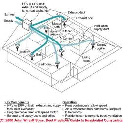 Exhaust System Of Ventilation Heat Recovery Ventilators Balanced Fresh Air Ventilation