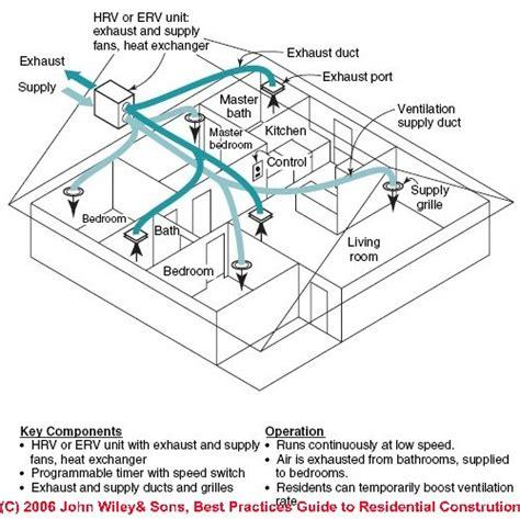 heat recovery ventilators balanced fresh air ventilation
