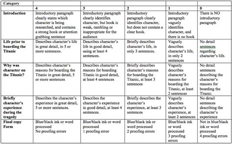 Rubric For Research Paper And Presentation by Evaluation