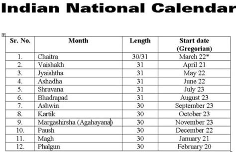 When Was Calendar Introduced Bengali Calendar Was Introduced By Emperor Akbar To Ease