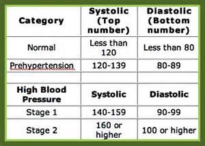 Blood pressure medications chart medical heart health pinterest