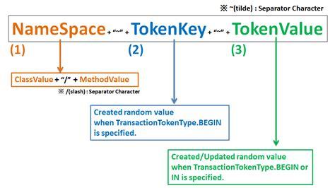 log4j pattern server name 5 12 二重送信防止 terasoluna server framework for java 5 x